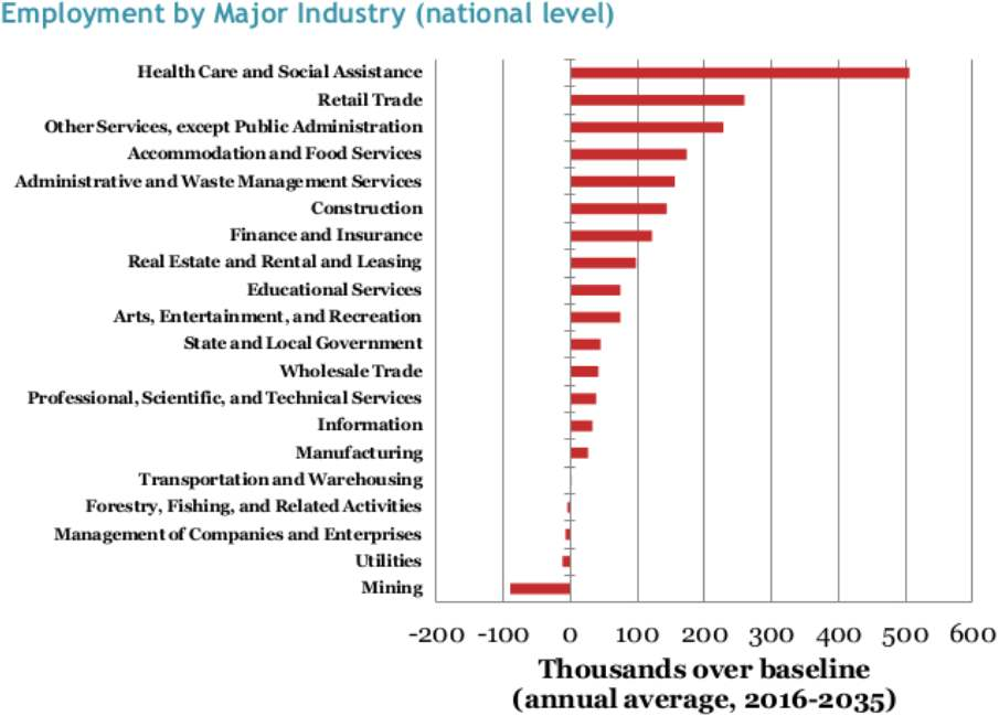 CarbonCredit OpEd EmploymentByIndustry chart forweb