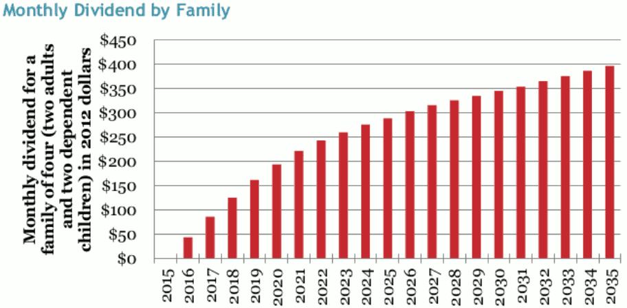 CarbonCredit OpEd MonthlyDividendByFamily chart forweb