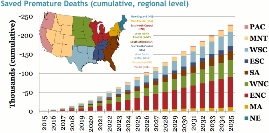CarbonCredit OpEd SavedPrematureDeaths chart forweb